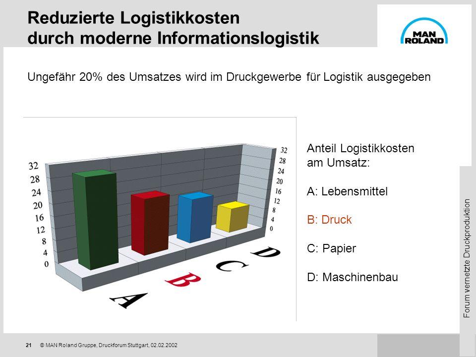 Forum vernetzte Druckproduktion 20© MAN Roland Gruppe, Druckforum Stuttgart, 02.02.2002 Einsparung durch externe Datenangabe: 5-10 Minuten pro Auftrag