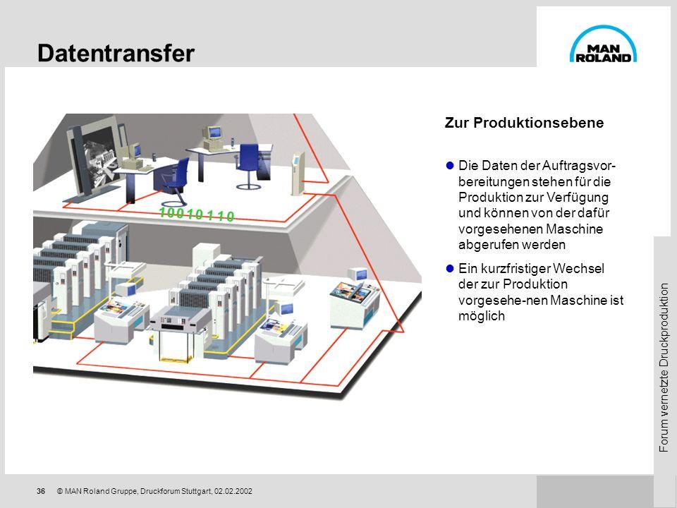Forum vernetzte Druckproduktion 35© MAN Roland Gruppe, Druckforum Stuttgart, 02.02.2002 PrepressLink PrepressLink ist die Schnittstelle zur Druckvorst