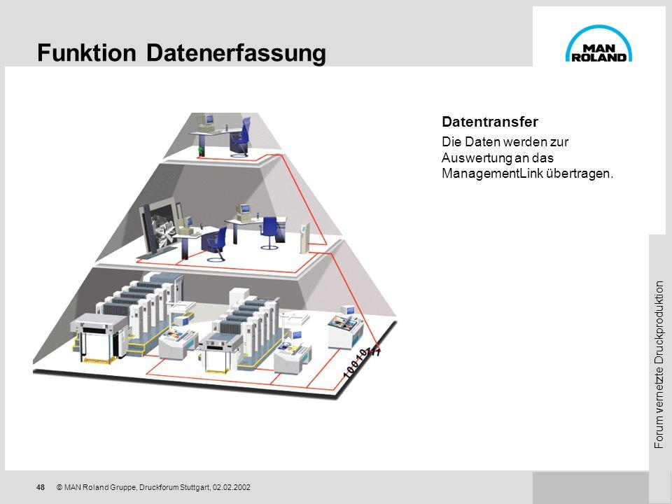 Forum vernetzte Druckproduktion 47© MAN Roland Gruppe, Druckforum Stuttgart, 02.02.2002 Manuelle Datenerfassung Eine weitere Ausbaustufe bietet der Ba