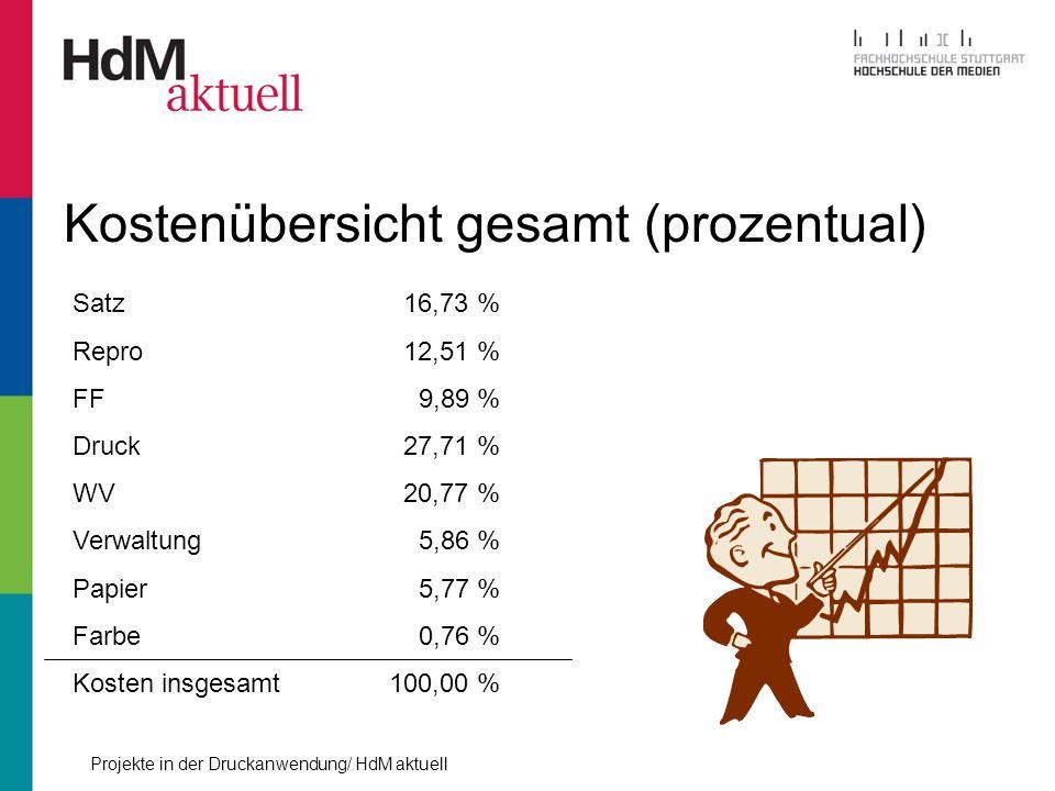 Projekte in der Druckanwendung/ HdM aktuell Kostenübersicht gesamt (prozentual) Satz 16,73 % Repro 12,51 % FF 9,89 % Druck 27,71 % WV 20,77 % Verwaltu