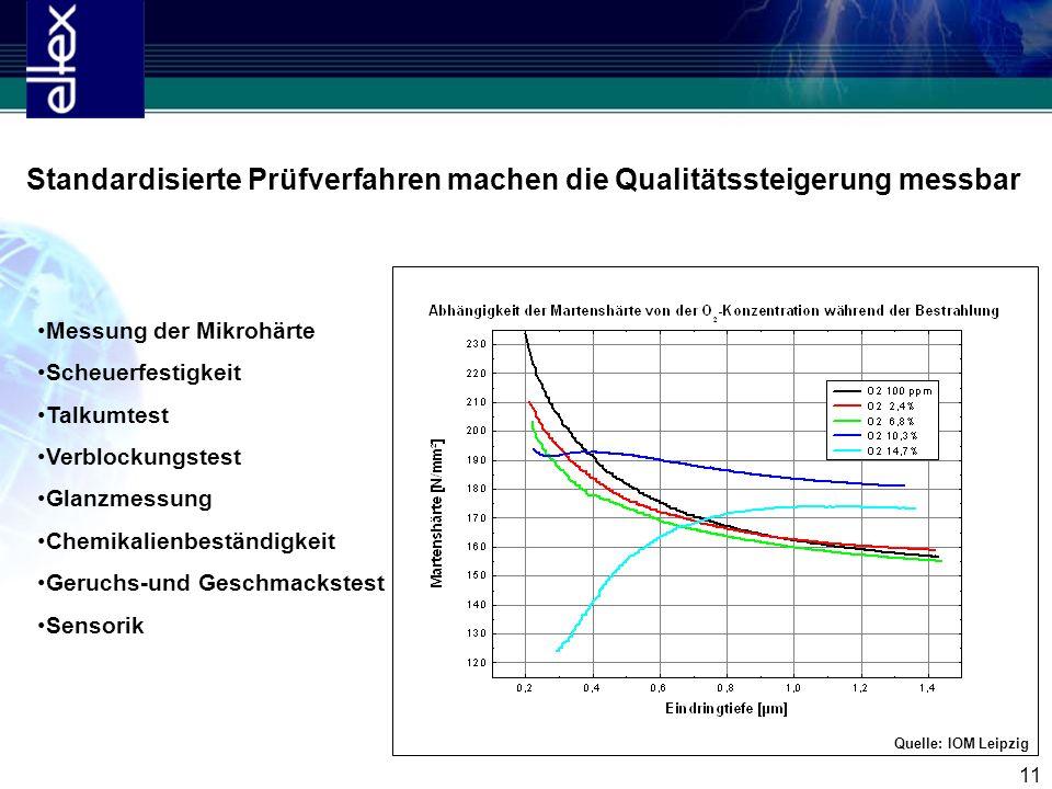 11 Standardisierte Prüfverfahren machen die Qualitätssteigerung messbar Quelle: IOM Leipzig Messung der Mikrohärte Scheuerfestigkeit Talkumtest Verblo