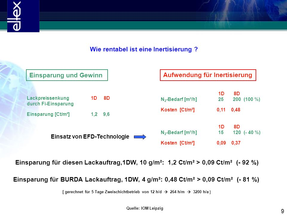 9 1D 8D N 2 -Bedarf [m³/h]25 200 (100 %) Kosten [Ct/m²] 0,11 0,48 Einsparung und Gewinn Aufwendung für Inertisierung Lackpreissenkung 1D 8D durch Fi-E