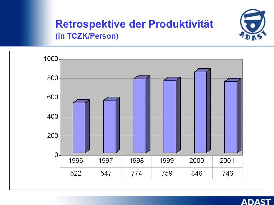 Retrospektive der Produktivität (in TCZK/Person)