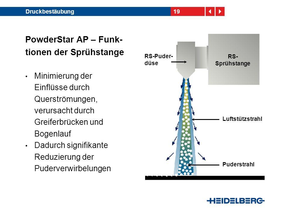 19Druckbestäubung Minimierung der Einflüsse durch Querströmungen, verursacht durch Greiferbrücken und Bogenlauf Dadurch signifikante Reduzierung der Puderverwirbelungen PowderStar AP – Funk- tionen der Sprühstange RS- Sprühstange Luftstützstrahl Puderstrahl RS-Puder- düse