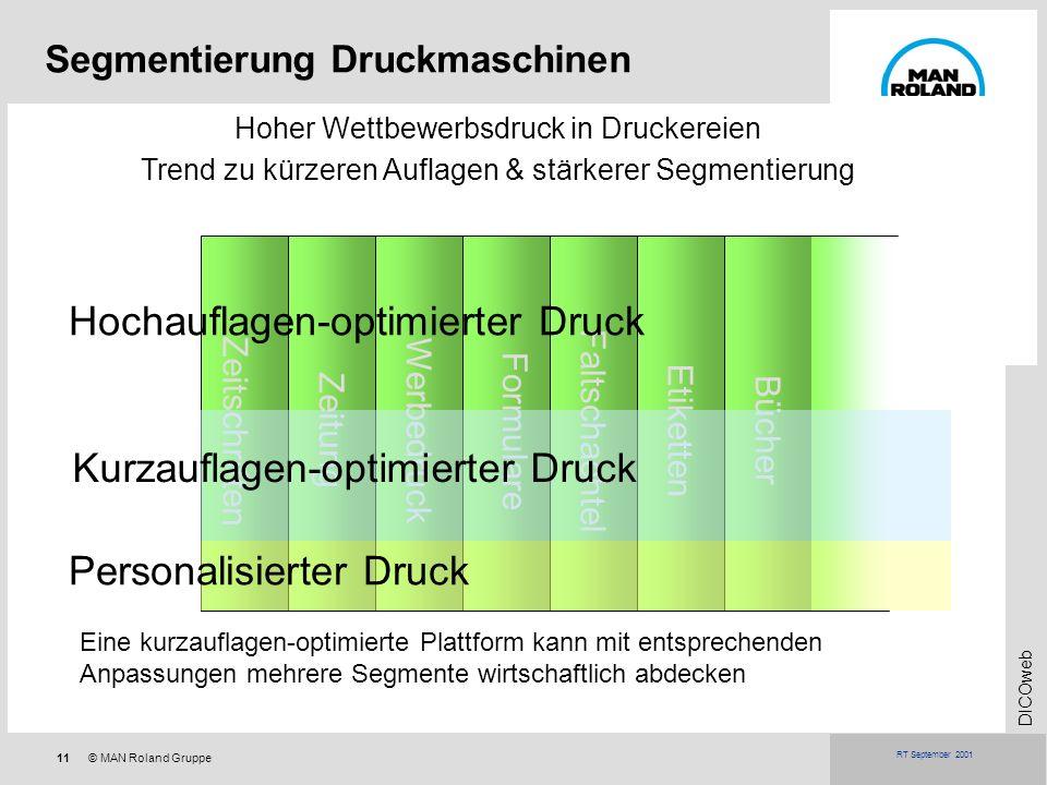 11© MAN Roland Gruppe DICOweb RT September 2001 Hoher Wettbewerbsdruck in Druckereien Trend zu kürzeren Auflagen & stärkerer Segmentierung Eine kurzau
