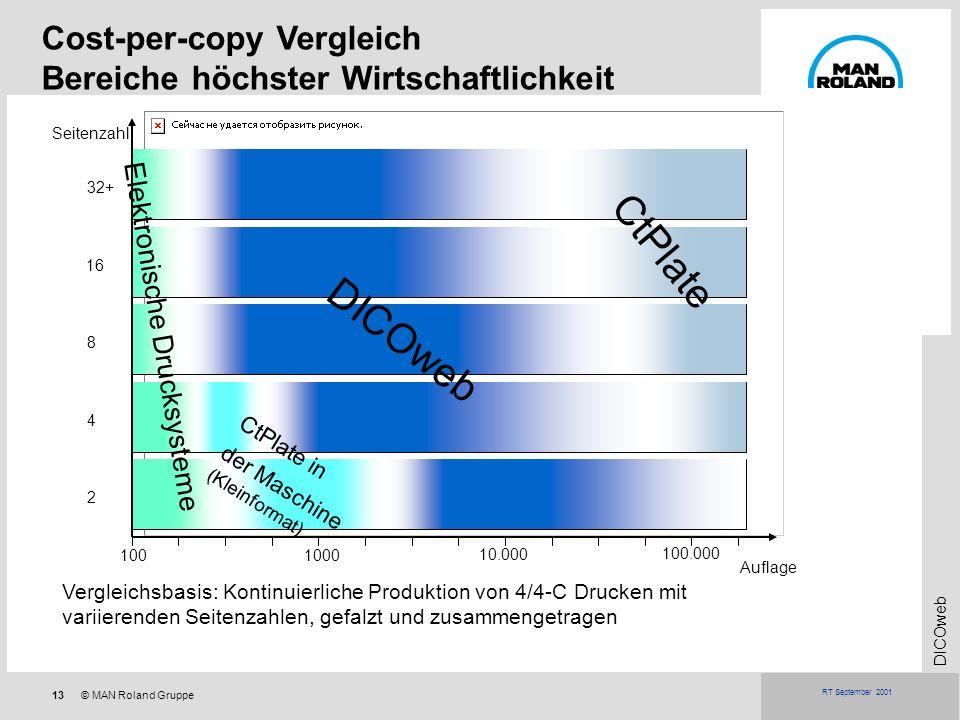 13© MAN Roland Gruppe DICOweb RT September 2001 Cost-per-copy Vergleich Bereiche höchster Wirtschaftlichkeit 100 1000 10.000 100.000 Elektronische Dru