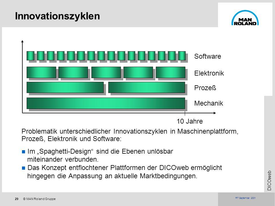 29© MAN Roland Gruppe DICOweb RT September 2001 Innovationszyklen Problematik unterschiedlicher Innovationszyklen in Maschinenplattform, Prozeß, Elekt