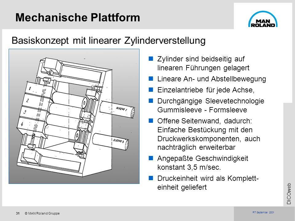 31© MAN Roland Gruppe DICOweb RT September 2001 Mechanische Plattform Basiskonzept mit linearer Zylinderverstellung Zylinder sind beidseitig auf linea