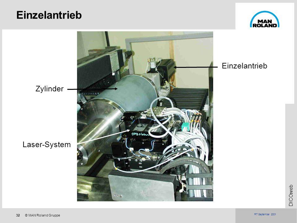 32© MAN Roland Gruppe DICOweb RT September 2001 Einzelantrieb Laser-System Zylinder Einzelantrieb