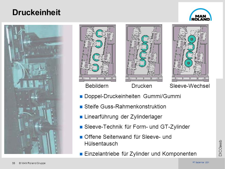 33© MAN Roland Gruppe DICOweb RT September 2001 Druckeinheit Doppel-Druckeinheiten Gummi/Gummi Steife Guss-Rahmenkonstruktion Linearführung der Zylind