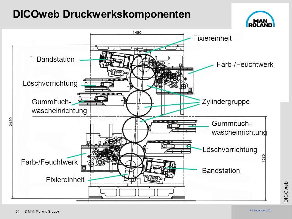 34© MAN Roland Gruppe DICOweb RT September 2001 DICOweb Druckwerkskomponenten Farb-/Feuchtwerk Gummituch- wascheinrichtung Löschvorrichtung Bandstatio