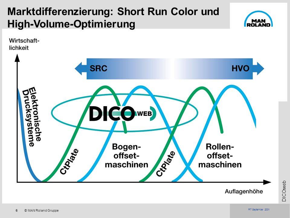 6© MAN Roland Gruppe DICOweb RT September 2001 Marktdifferenzierung: Short Run Color und High-Volume-Optimierung