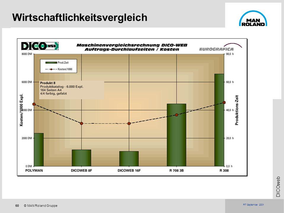 60© MAN Roland Gruppe DICOweb RT September 2001 Wirtschaftlichkeitsvergleich