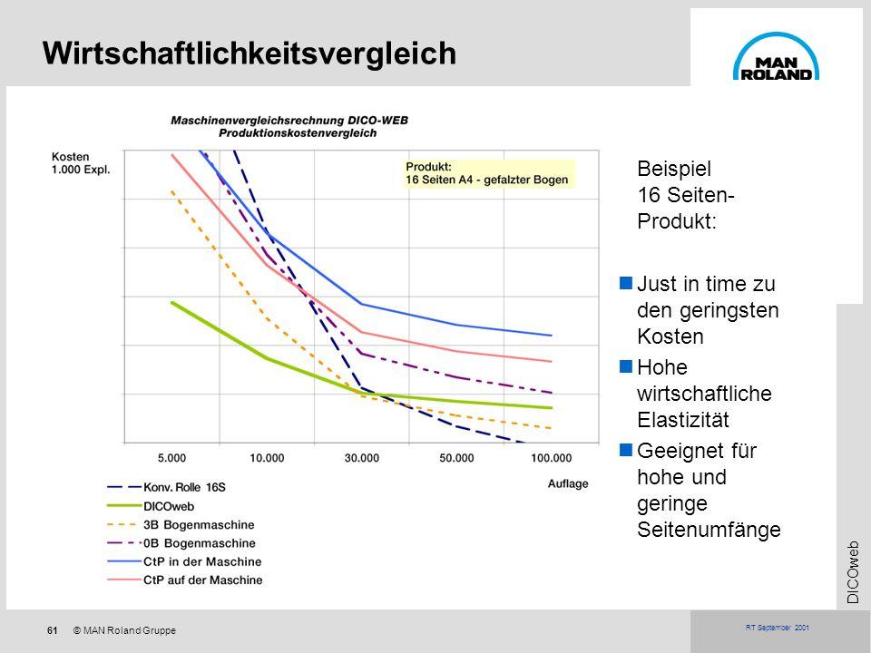 61© MAN Roland Gruppe DICOweb RT September 2001 Wirtschaftlichkeitsvergleich Beispiel 16 Seiten- Produkt: Just in time zu den geringsten Kosten Hohe w