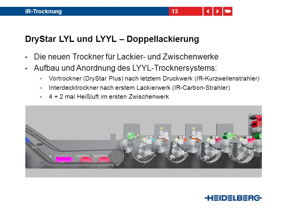 13IR-Trocknung DryStar LYL und LYYL – Doppellackierung Die neuen Trockner für Lackier- und Zwischenwerke Aufbau und Anordnung des LYYL-Trocknersystems