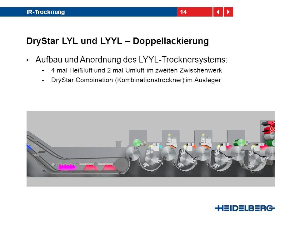 14IR-Trocknung DryStar LYL und LYYL – Doppellackierung Aufbau und Anordnung des LYYL-Trocknersystems: -4 mal Heißluft und 2 mal Umluft im zweiten Zwis