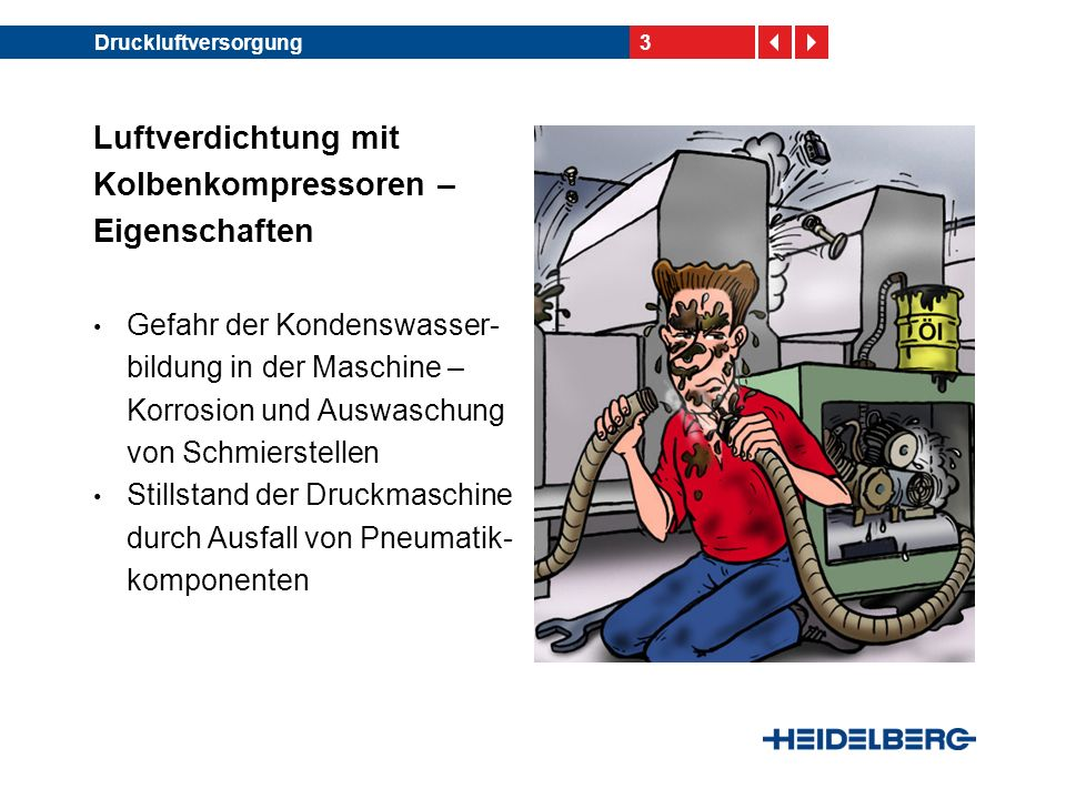 3Druckluftversorgung Gefahr der Kondenswasser- bildung in der Maschine – Korrosion und Auswaschung von Schmierstellen Stillstand der Druckmaschine durch Ausfall von Pneumatik- komponenten Luftverdichtung mit Kolbenkompressoren – Eigenschaften