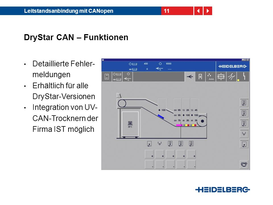 11Leitstandsanbindung mit CANopen DryStar CAN – Funktionen Detaillierte Fehler- meldungen Erhältlich für alle DryStar-Versionen Integration von UV- CA