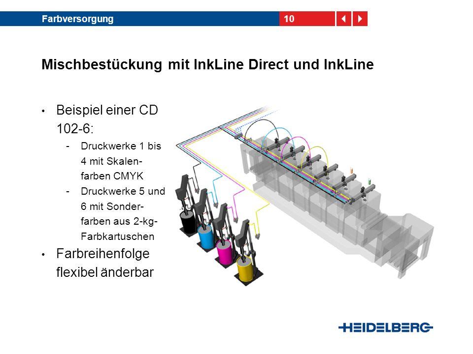 10Farbversorgung Mischbestückung mit InkLine Direct und InkLine Beispiel einer CD 102-6: -Druckwerke 1 bis 4 mit Skalen- farben CMYK -Druckwerke 5 und
