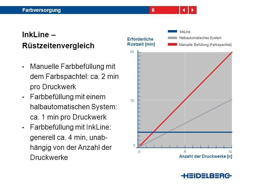 6Farbversorgung InkLine – Rüstzeitenvergleich Manuelle Farbbefüllung mit dem Farbspachtel: ca. 2 min pro Druckwerk Farbbefüllung mit einem halbautomat