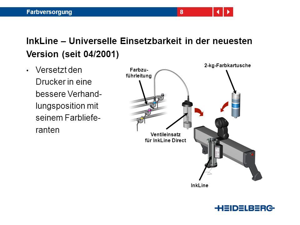 9Farbversorgung Gesamtbestückung mit InkLine Direct Beispiel einer SM 102-8-P: -Druckwerke 1 bis 4 mit Skalenfarben CMYK -Druckwerke 5 bis 8 ebenfalls mit Skalenfarben CMYK Farbreihenfolge flexibel änderbar