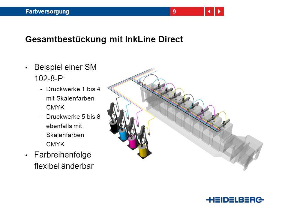9Farbversorgung Gesamtbestückung mit InkLine Direct Beispiel einer SM 102-8-P: -Druckwerke 1 bis 4 mit Skalenfarben CMYK -Druckwerke 5 bis 8 ebenfalls