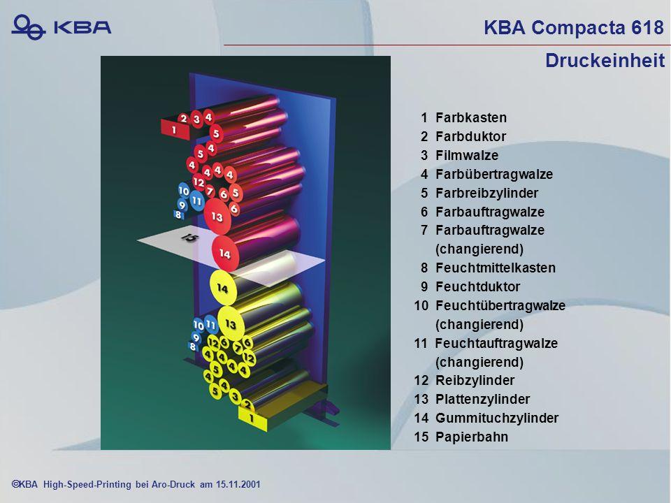 KBA High-Speed-Printing bei Aro-Druck am 15.11.2001 KBA Compacta 618 Druckeinheit 1 Farbkasten 2 Farbduktor 3 Filmwalze 4 Farbübertragwalze 5 Farbreibzylinder 6 Farbauftragwalze 7 Farbauftragwalze (changierend) 8 Feuchtmittelkasten 9 Feuchtduktor 10 Feuchtübertragwalze (changierend) 11 Feuchtauftragwalze (changierend) 12 Reibzylinder 13 Plattenzylinder 14 Gummituchzylinder 15 Papierbahn