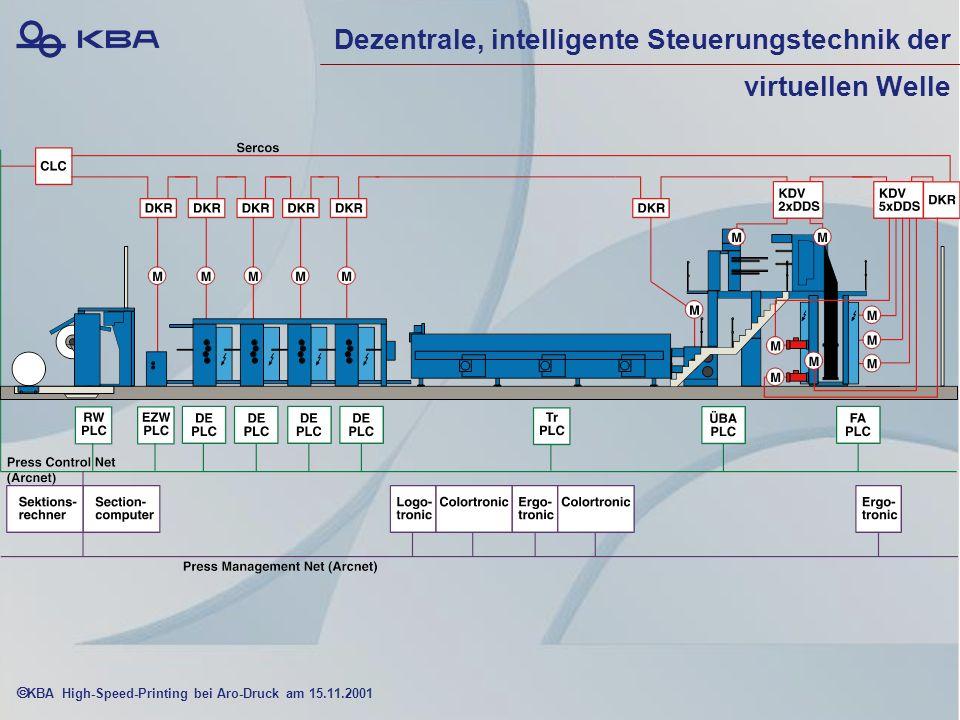 KBA High-Speed-Printing bei Aro-Druck am 15.11.2001 Dezentrale, intelligente Steuerungstechnik der virtuellen Welle