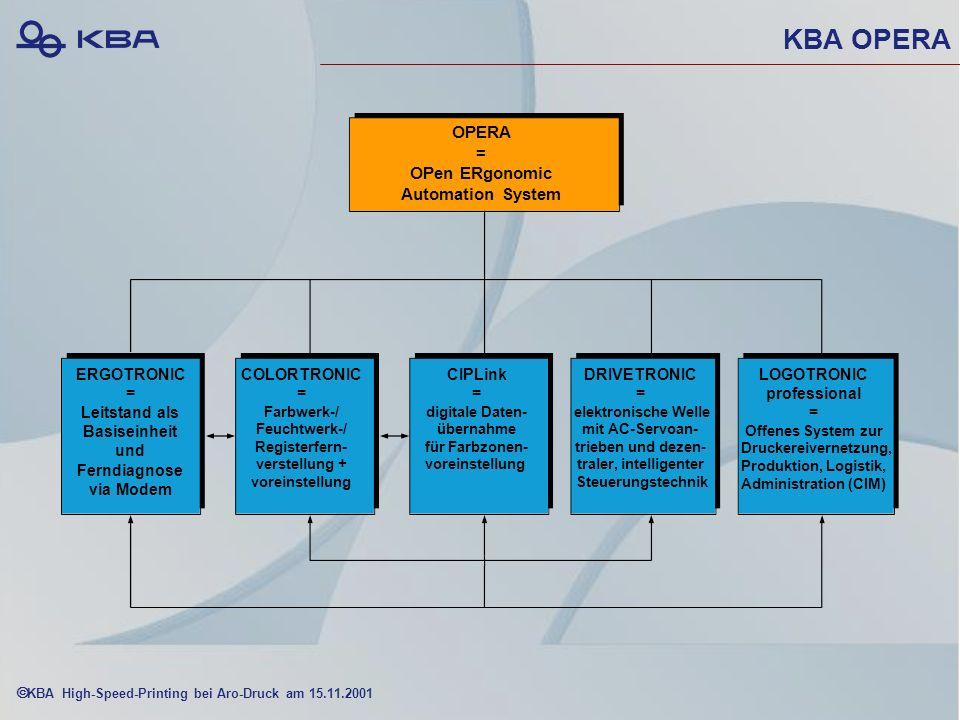 KBA High-Speed-Printing bei Aro-Druck am 15.11.2001 KBA OPERA ERGOTRONIC = Leitstand als Basiseinheit und Ferndiagnose via Modem COLORTRONIC = Farbwerk-/ Feuchtwerk-/ Registerfern- verstellung + voreinstellung CIPLink = digitale Daten- übernahme für Farbzonen- voreinstellung DRIVETRONIC = elektronische Welle mit AC-Servoan- trieben und dezen- traler, intelligenter Steuerungstechnik LOGOTRONIC professional = Offenes System zur Druckereivernetzung, Produktion, Logistik, Administration (CIM) OPERA = OPen ERgonomic Automation System