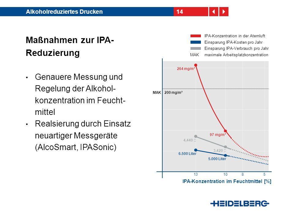 14Alkoholreduziertes Drucken IPA-Konzentration im Feuchtmittel [%] 13108 MAK 97 mg/m³ 200 mg/m³ 6.500 Liter 5.000 Liter 5 IPA-Konzentration in der Ate