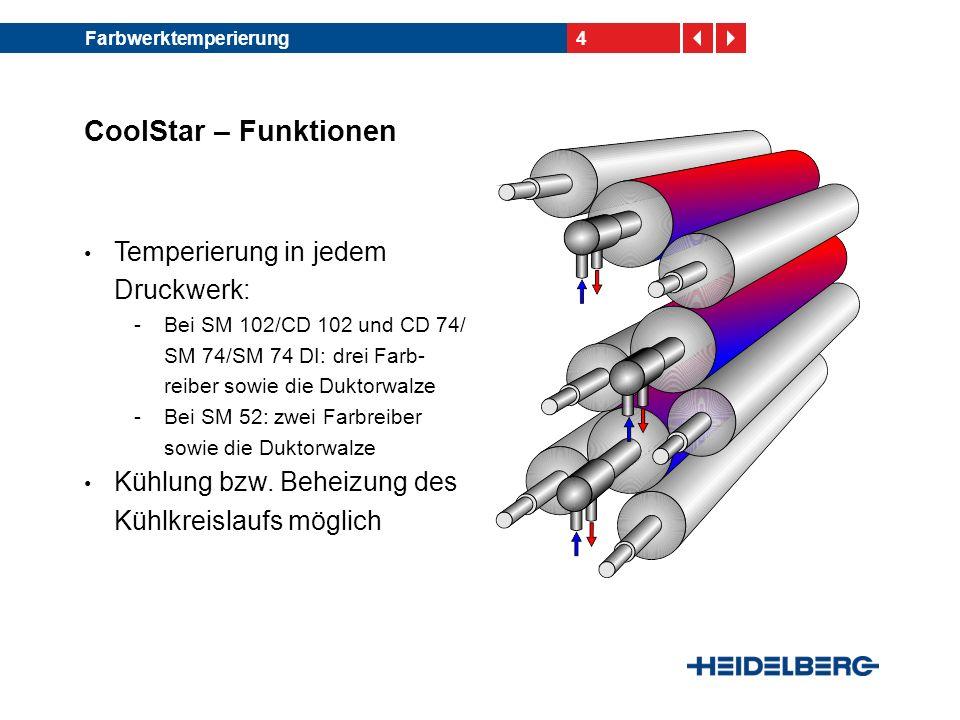 5Farbwerktemperierung CoolStar – Temperaturverlauf im Druckwerk 45º C 40º C 35º C 30º C 25º C 20º C 5.000 10.000 15.000 20.000 Bogen im Fortdruck [n] 25.000 Temperatur der Reiber Temperatur auf der Druckplatte Ungekühlte Maschine Temperatur der Reiber Temperatur auf der Druckplatte Gekühlte Maschine