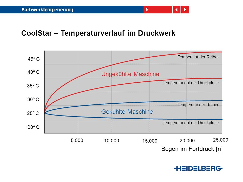 5Farbwerktemperierung CoolStar – Temperaturverlauf im Druckwerk 45º C 40º C 35º C 30º C 25º C 20º C 5.000 10.000 15.000 20.000 Bogen im Fortdruck [n]