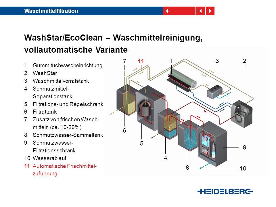 4Waschmittelfiltration 2 4 5 6 1 8 10 9 3 7 WashStar/EcoClean – Waschmittelreinigung, vollautomatische Variante 1Gummituchwascheinrichtung 2WashStar 3Waschmittelvorratstank 4Schmutzmittel- Separationstank 5Filtrations- und Regelschrank 6Filtrattank 7Zusatz von frischen Wasch- mitteln (ca.