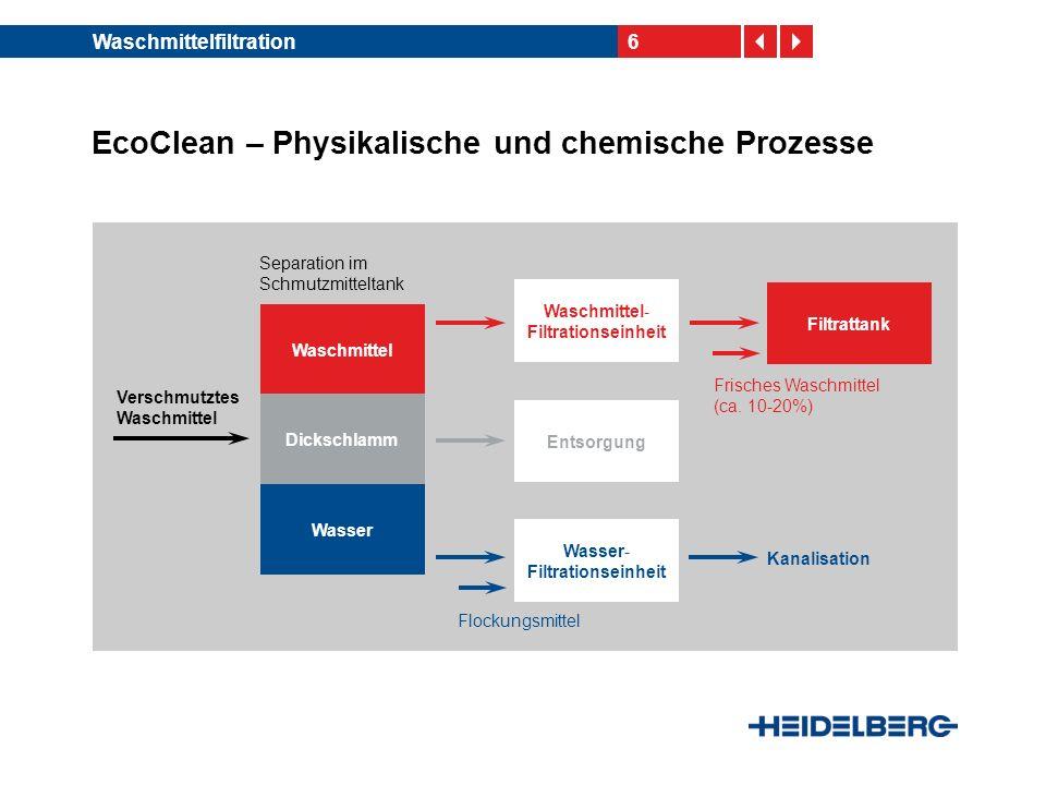 6Waschmittelfiltration EcoClean – Physikalische und chemische Prozesse Separation im Schmutzmitteltank Frisches Waschmittel (ca.
