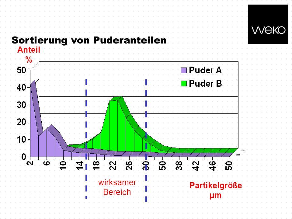 Sortierung von Puderanteilen wirksamer Bereich Partikelgröße µm Anteil %