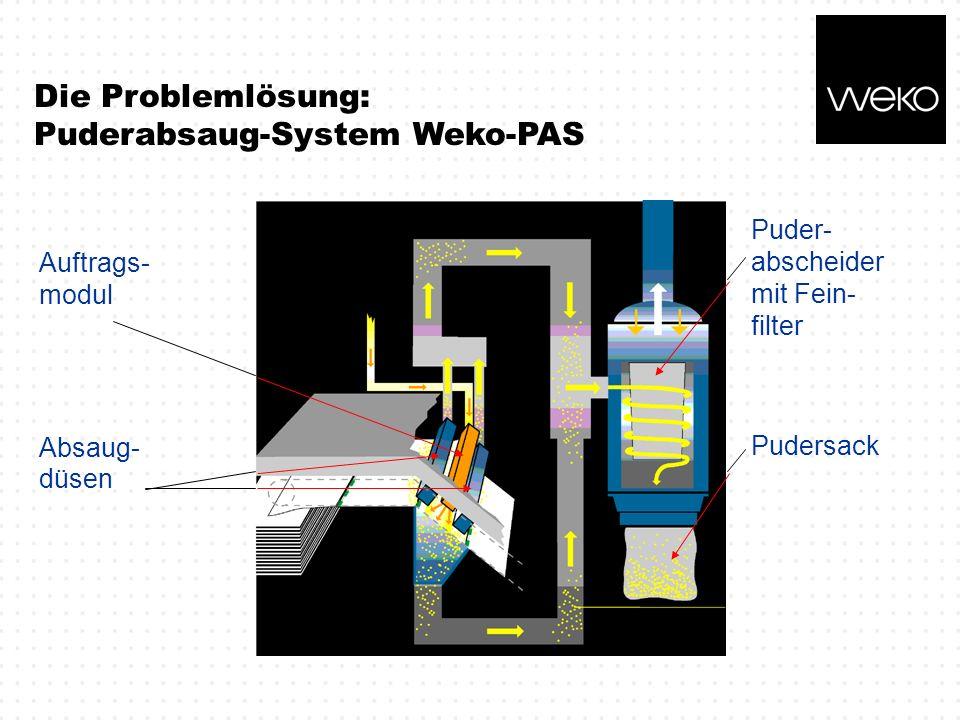 Puder- abscheider mit Fein- filter Pudersack Auftrags- modul Absaug- düsen Die Problemlösung: Puderabsaug-System Weko-PAS