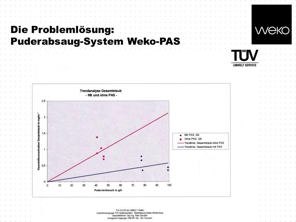 Die Problemlösung: Puderabsaug-System Weko-PAS