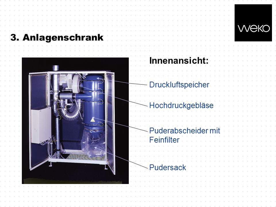 3. Anlagenschrank Innenansicht: Puderabscheider mit Feinfilter Pudersack Druckluftspeicher Hochdruckgebläse