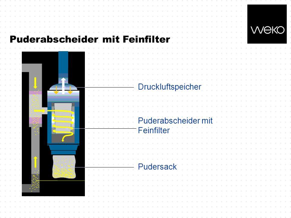 Puderabscheider mit Feinfilter Druckluftspeicher Puderabscheider mit Feinfilter Pudersack