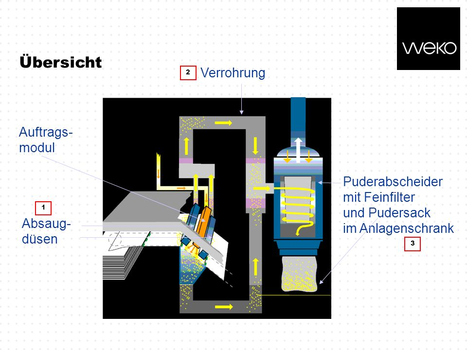 Übersicht Puderabscheider mit Feinfilter und Pudersack im Anlagenschrank Auftrags- modul Absaug- düsen 1 2 Verrohrung 3