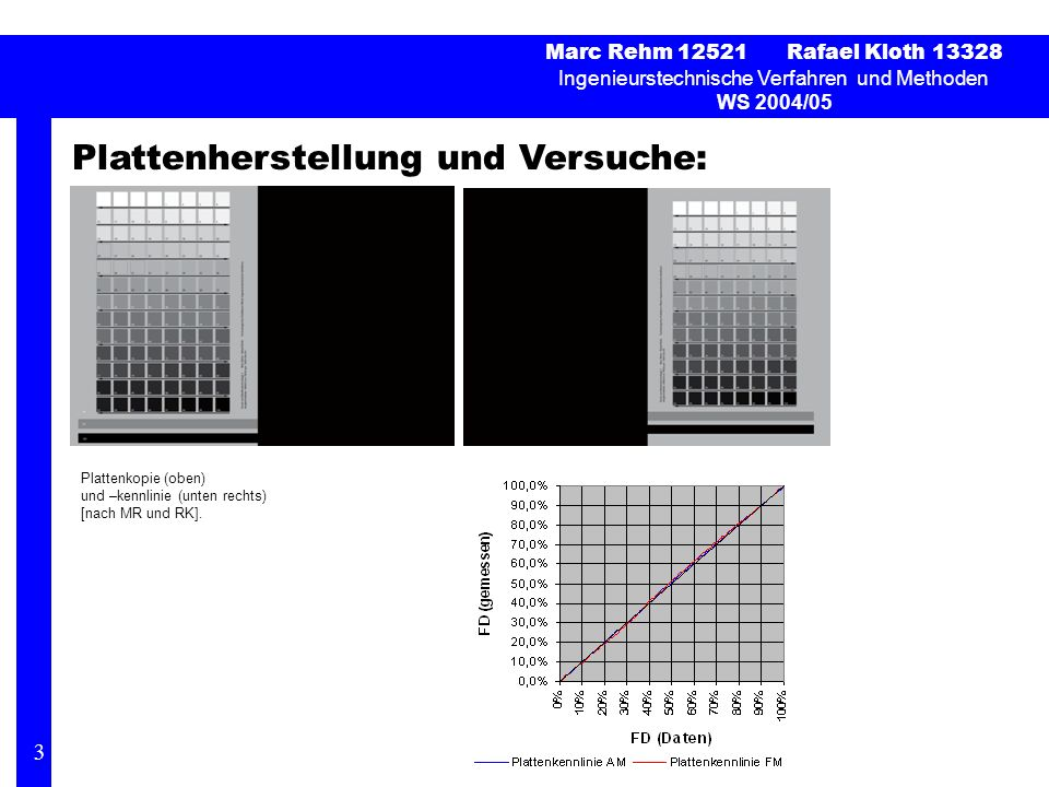 Plattenherstellung und Versuche: Marc Rehm 12521 Rafael Kloth 13328 Ingenieurstechnische Verfahren und Methoden WS 2004/05 3 Plattenkopie (oben) und –kennlinie (unten rechts) [nach MR und RK].