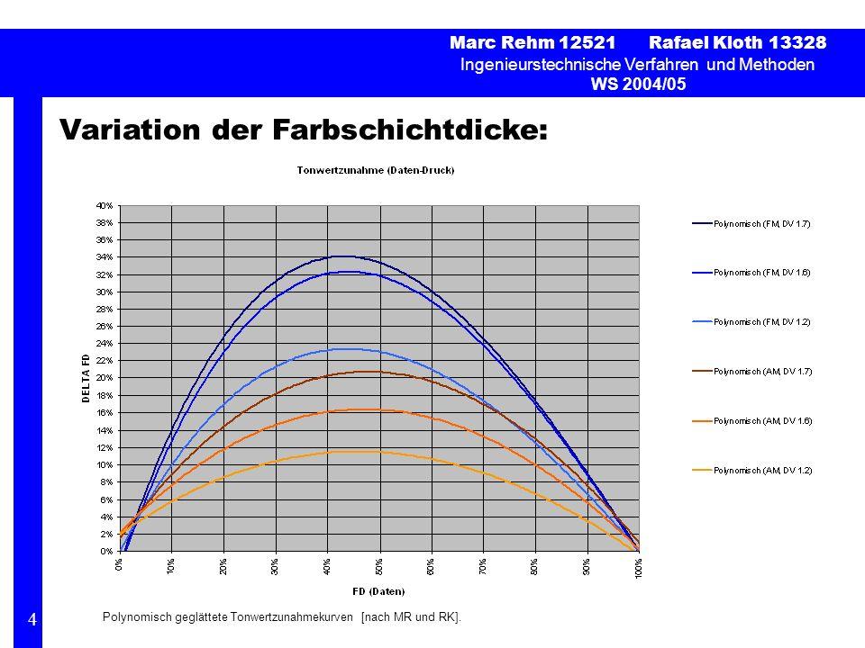 Variation der Farbschichtdicke: Marc Rehm 12521 Rafael Kloth 13328 Ingenieurstechnische Verfahren und Methoden WS 2004/05 4 Polynomisch geglättete Tonwertzunahmekurven [nach MR und RK].