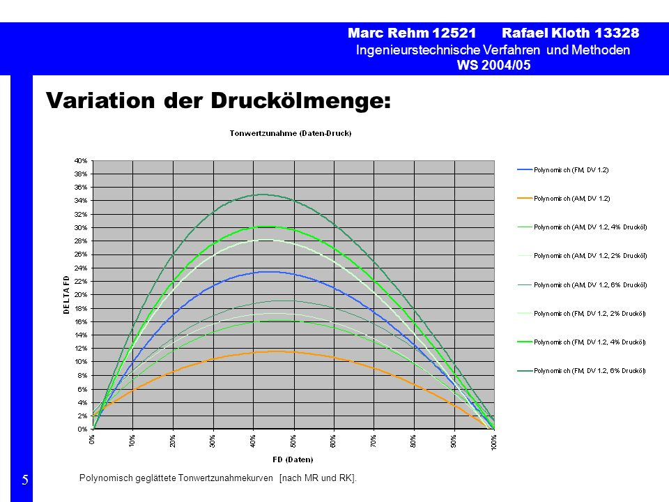 Variation der Druckölmenge: Marc Rehm 12521 Rafael Kloth 13328 Ingenieurstechnische Verfahren und Methoden WS 2004/05 5 Polynomisch geglättete Tonwert