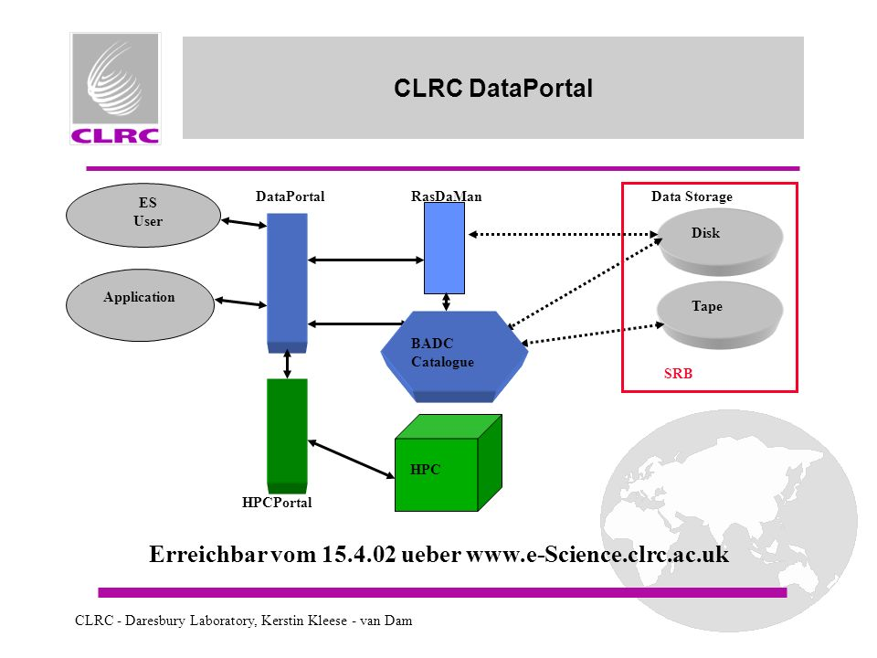 CLRC - Daresbury Laboratory, Kerstin Kleese - van Dam CLRC DataPortal Data Storage Disk Tape DataPortal RasDaMan BADC Catalogue ES User Application SRB HPCPortal HPC Erreichbar vom 15.4.02 ueber www.e-Science.clrc.ac.uk
