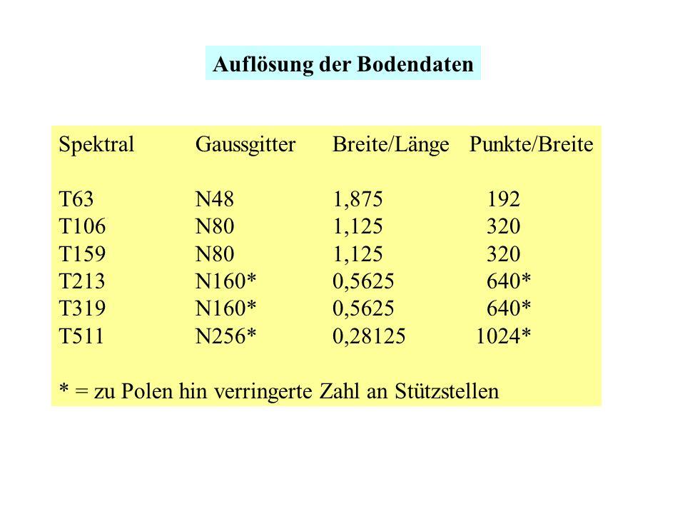 Auflösung der Bodendaten SpektralGaussgitterBreite/LängePunkte/Breite T63N481,875 192 T106N801,125 320 T159N801,125 320 T213N160*0,5625 640* T319N160*0,5625 640* T511N256*0,28125 1024* * = zu Polen hin verringerte Zahl an Stützstellen