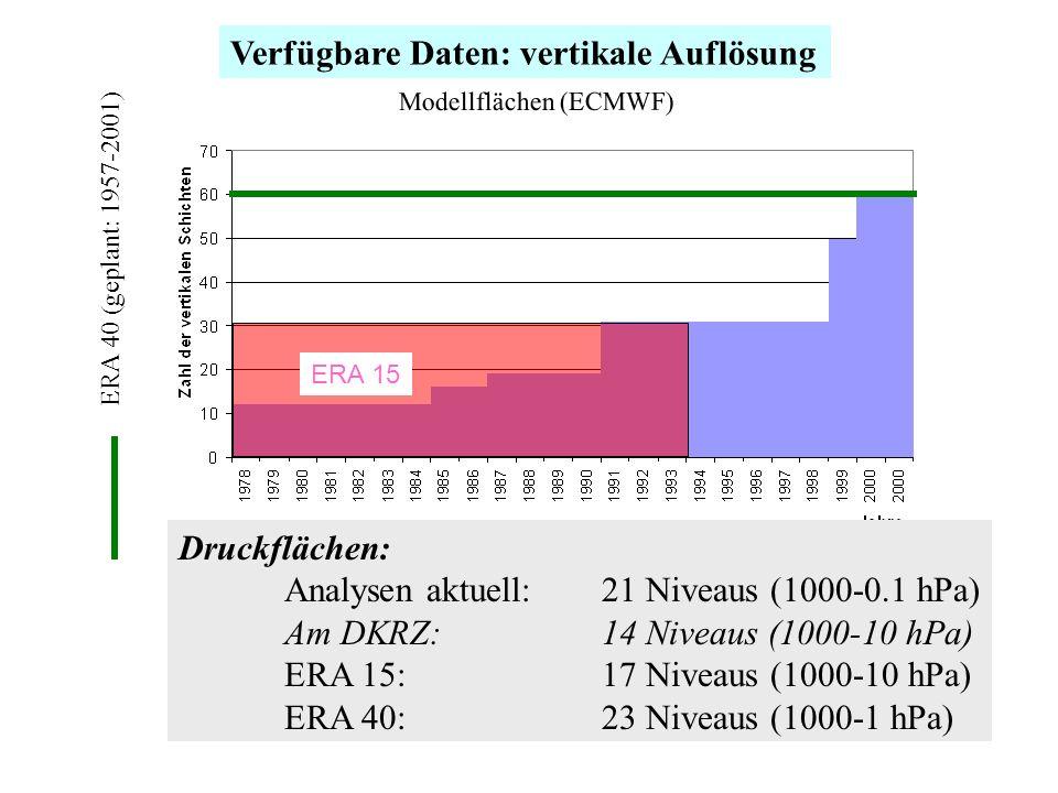 Verfügbare Daten: vertikale Auflösung Modellflächen (ECMWF) ERA 40 (geplant: 1957-2001) Druckflächen: Analysen aktuell: 21 Niveaus (1000-0.1 hPa) Am DKRZ:14 Niveaus (1000-10 hPa) ERA 15: 17 Niveaus (1000-10 hPa) ERA 40:23 Niveaus (1000-1 hPa) ERA 15