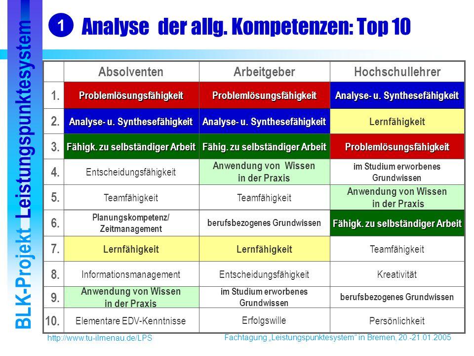 Fachtagung Leistungspunktesystem in Bremen, 20.-21.01.2005 BLK-Projekt Leistungspunktesystem http://www.tu-ilmenau.de/LPS Analyse der allg.