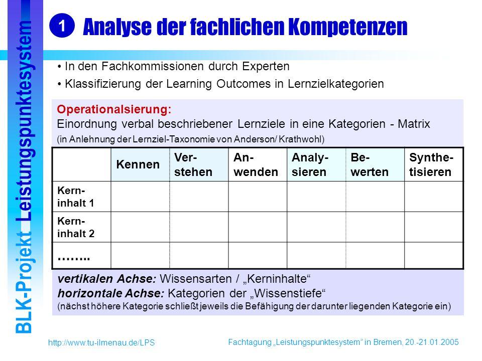 Fachtagung Leistungspunktesystem in Bremen, 20.-21.01.2005 BLK-Projekt Leistungspunktesystem http://www.tu-ilmenau.de/LPS Analyse der fachlichen Kompetenzen In den Fachkommissionen durch Experten Klassifizierung der Learning Outcomes in Lernzielkategorien 1 Operationalsierung: Einordnung verbal beschriebener Lernziele in eine Kategorien - Matrix (in Anlehnung der Lernziel-Taxonomie von Anderson/ Krathwohl) vertikalen Achse: Wissensarten / Kerninhalte horizontale Achse: Kategorien der Wissenstiefe (nächst höhere Kategorie schließt jeweils die Befähigung der darunter liegenden Kategorie ein) Kennen Ver- stehen An- wenden Analy- sieren Be- werten Synthe- tisieren Kern- inhalt 1 Kern- inhalt 2 ……..