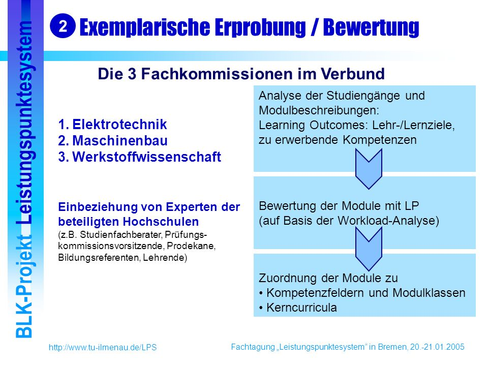 Fachtagung Leistungspunktesystem in Bremen, 20.-21.01.2005 BLK-Projekt Leistungspunktesystem http://www.tu-ilmenau.de/LPS Exemplarische Erprobung / Bewertung Einbeziehung von Experten der beteiligten Hochschulen (z.B.