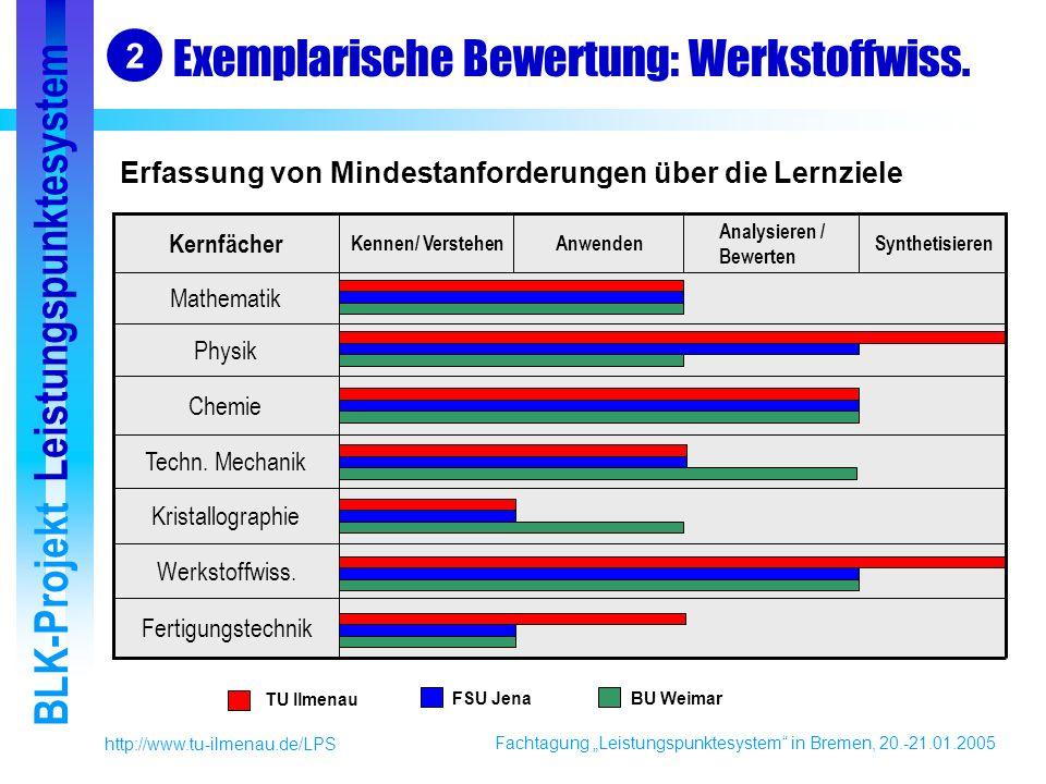 Fachtagung Leistungspunktesystem in Bremen, 20.-21.01.2005 BLK-Projekt Leistungspunktesystem http://www.tu-ilmenau.de/LPS Exemplarische Bewertung: Werkstoffwiss.